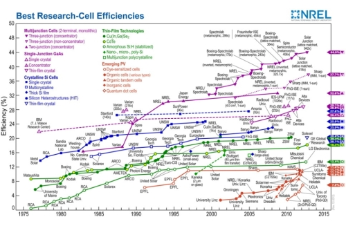 solar cell efficiency 2013