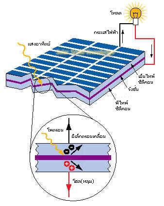 solar_principle_e_w