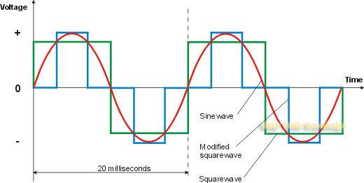 square_modified_sinewave_w