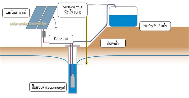TDH_pumping1