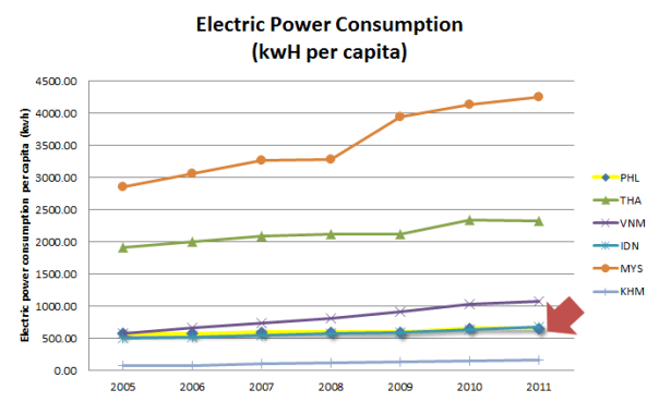 power-per-capita-consumption
