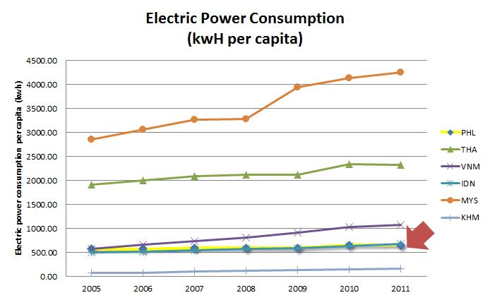 power-per-capita-consumption