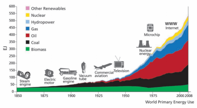 world primary energy use