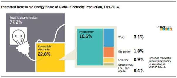 electricity production report2014