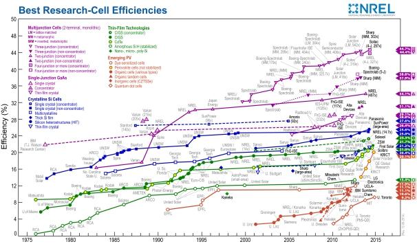 nrel cell eff 2015