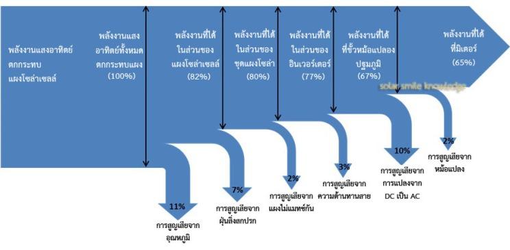 PV sankey diagram1