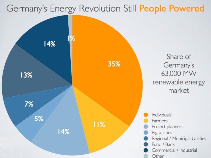 germany powered