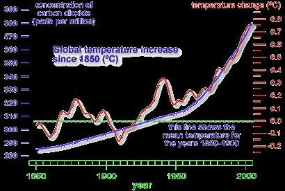 carbon rising graph